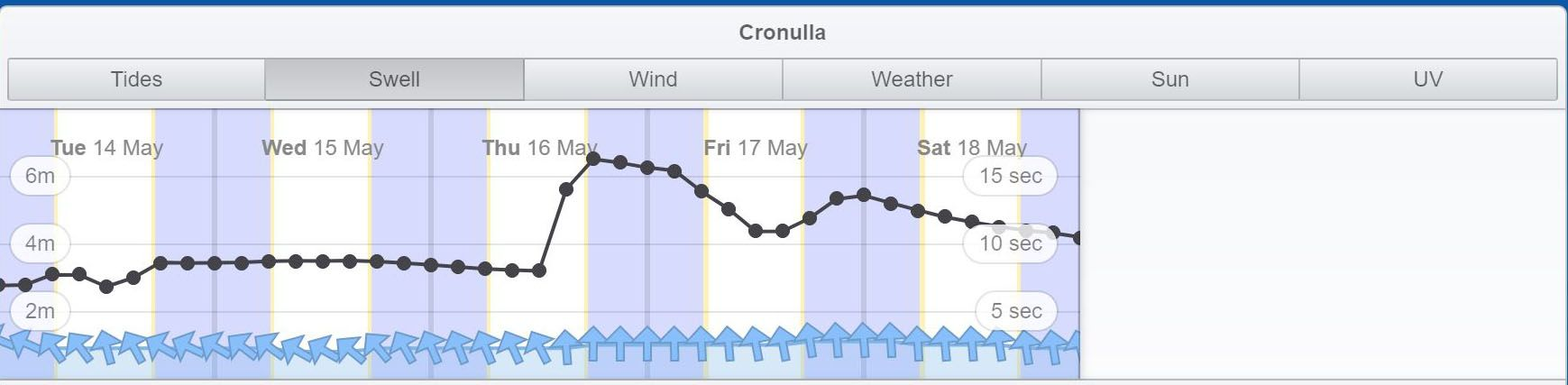 swell forecast